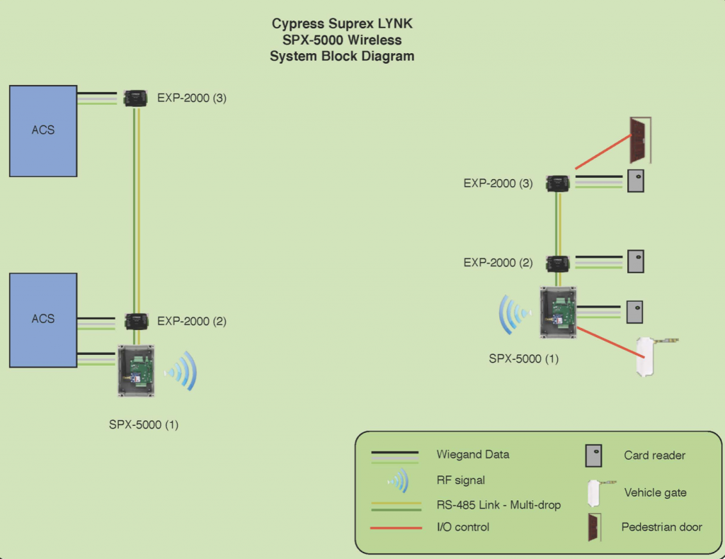 Spx 5641 Cypress Integration Solutions Wiring Diagram Get Free Image About Applications Any Installation